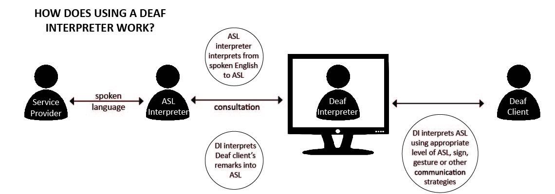 DI Diagram image